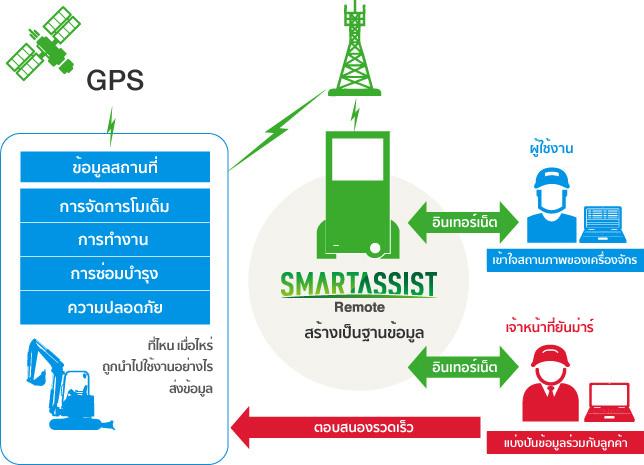 ระบบติดตามการทำงานของตัวรถระยะไกล (SMARTASSIST) เป็นระบบมาตรฐานที่ติดตั้งมาพร้อมกับรถขุดยันม่าร์ทุกรุ่น